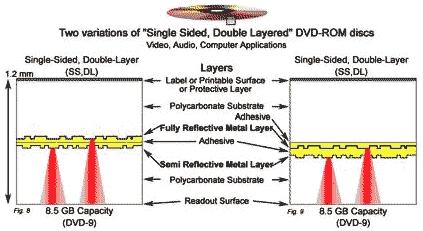 layer_dv